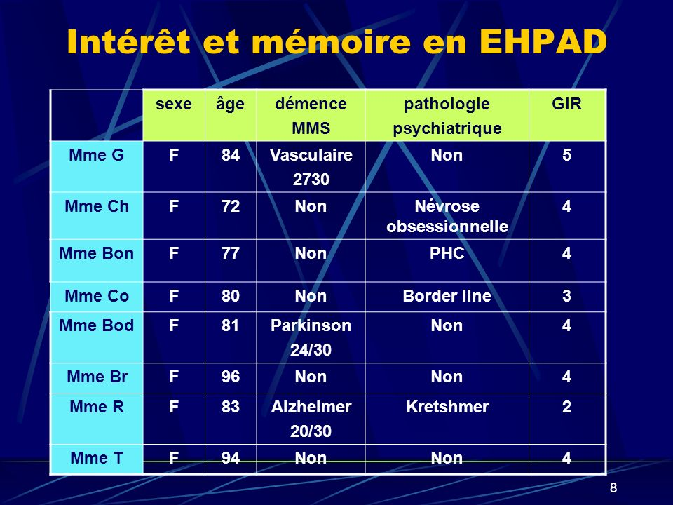 8 Intérêt et mémoire en EHPAD sexeâgedémence MMS pathologie psychiatrique GIR Mme GF84Vasculaire 2730 Non5 Mme ChF72NonNévrose obsessionnelle 4 Mme Bo