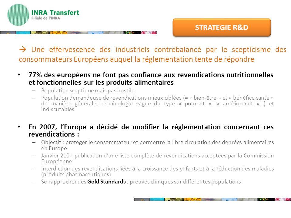77% des européens ne font pas confiance aux revendications nutritionnelles et fonctionnelles sur les produits alimentaires – Population sceptique mais