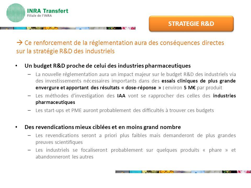 Un budget R&D proche de celui des industries pharmaceutiques – La nouvelle réglementation aura un impact majeur sur le budget R&D des industriels via
