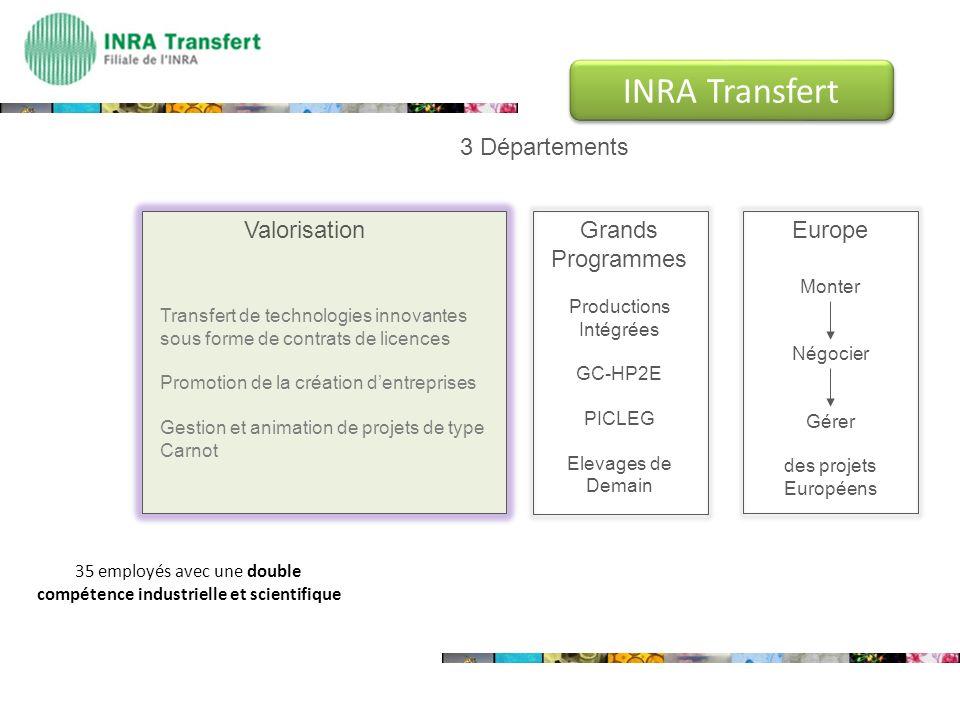 3 Départements Valorisation Transfert de technologies innovantes sous forme de contrats de licences Promotion de la création dentreprises Gestion et a