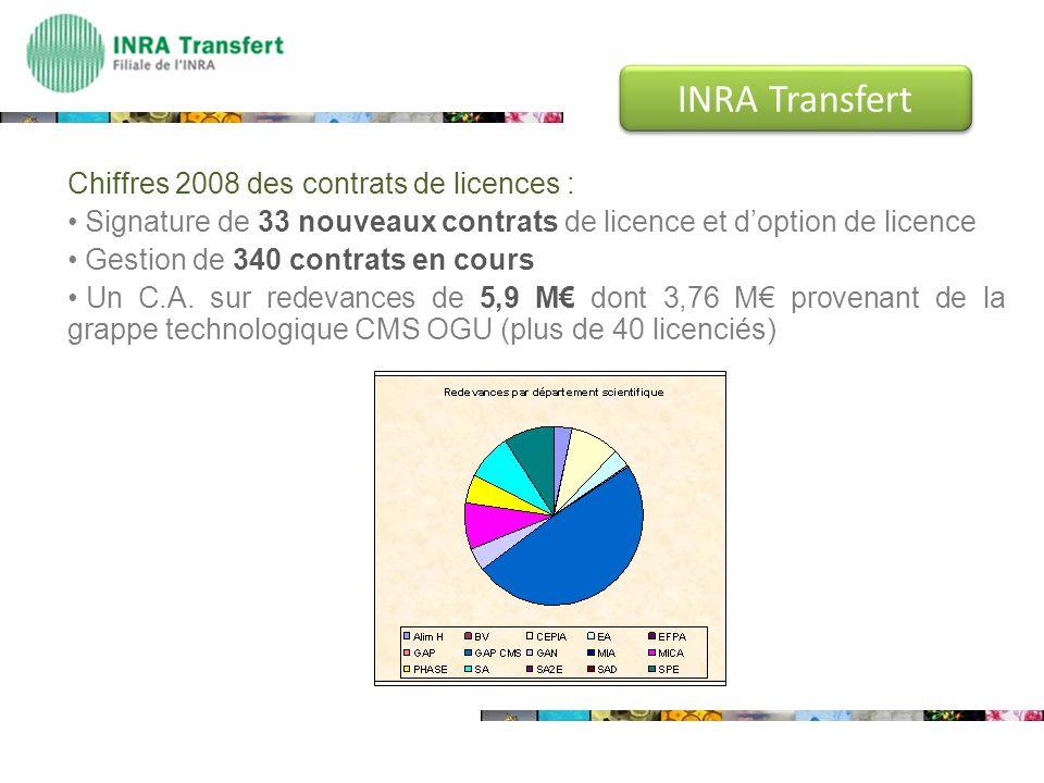 Chiffres 2008 des contrats de licences : Signature de 33 nouveaux contrats de licence et doption de licence Gestion de 340 contrats en cours Un C.A. s