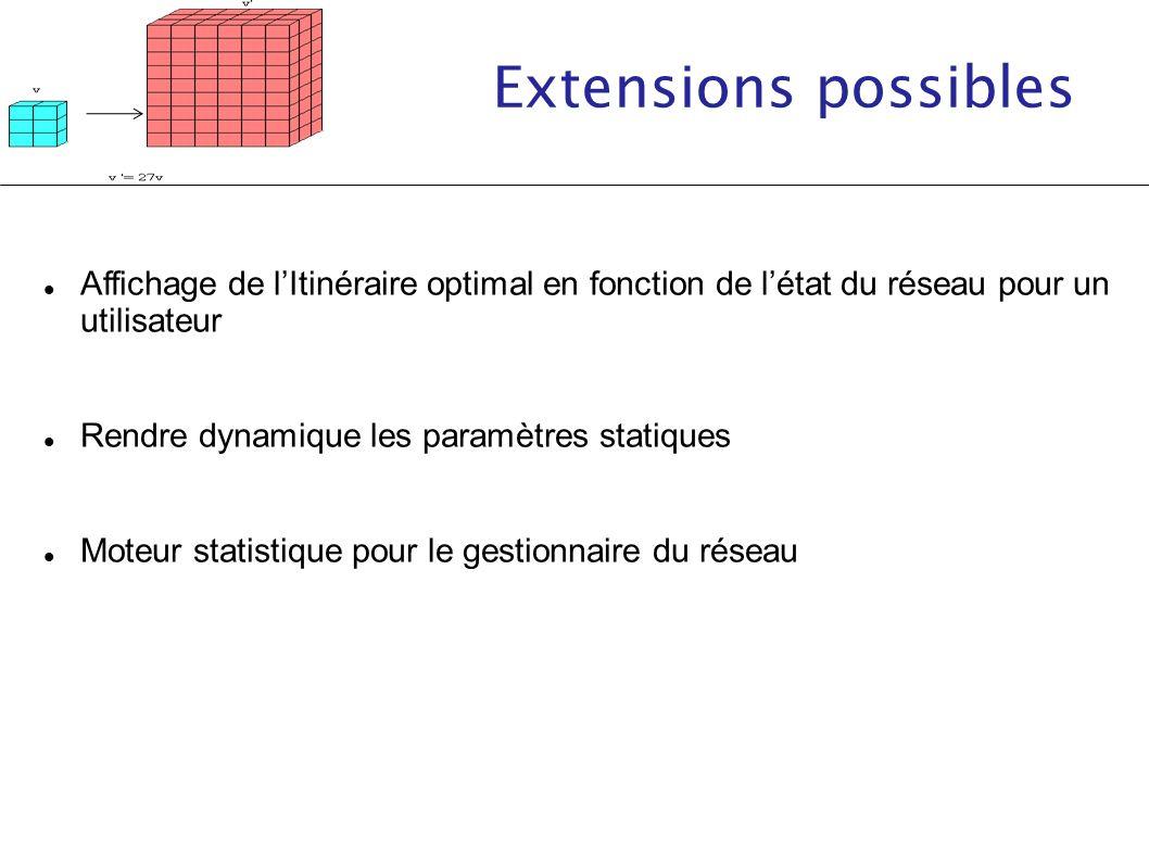 Extensions possibles Affichage de lItinéraire optimal en fonction de létat du réseau pour un utilisateur Rendre dynamique les paramètres statiques Mot