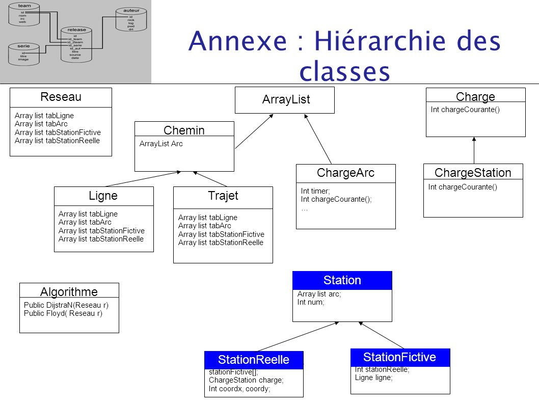 Annexe : Hiérarchie des classes Reseau Array list tabLigne Array list tabArc Array list tabStationFictive Array list tabStationReelle ArrayList Ligne