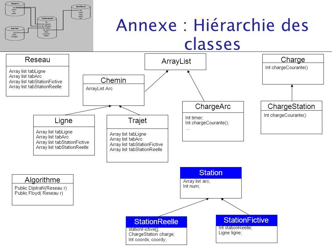 Annexe : Hiérarchie des classes Reseau Array list tabLigne Array list tabArc Array list tabStationFictive Array list tabStationReelle ArrayList Ligne