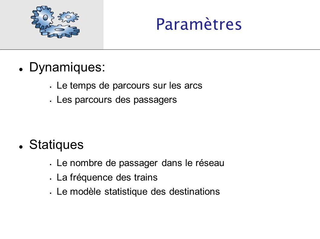 Paramètres Dynamiques: Le temps de parcours sur les arcs Les parcours des passagers Statiques Le nombre de passager dans le réseau La fréquence des tr