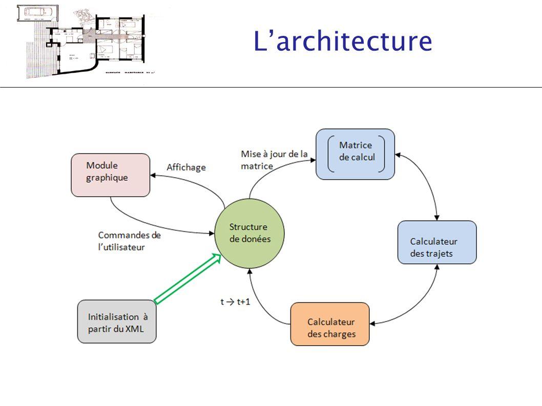 Larchitecture