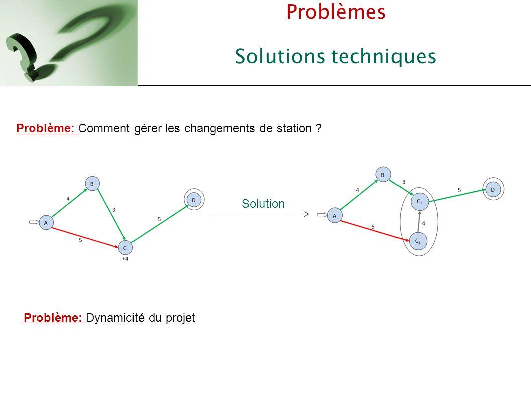 Problèmes Solutions techniques Solution Problème: Comment gérer les changements de station ? Problème: Dynamicité du projet