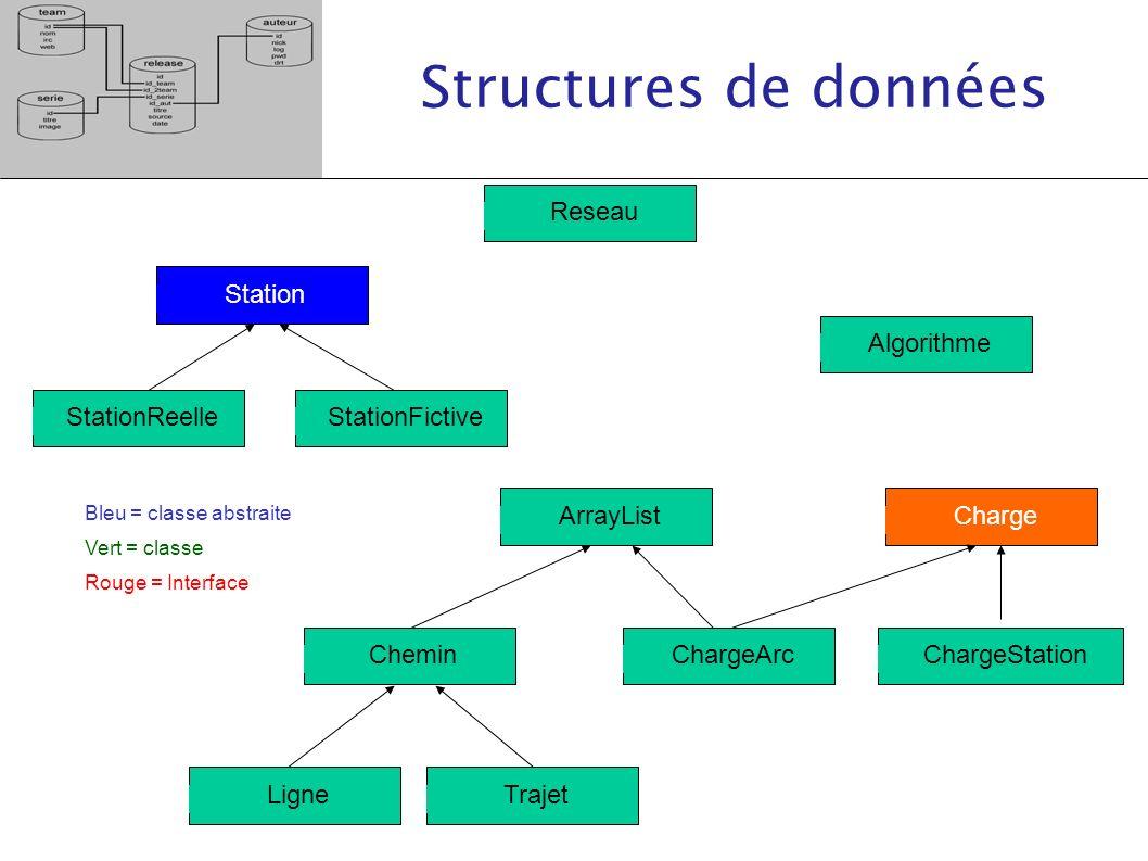 Structures de données ReseauAlgorithme Ligne ChargeArrayList Trajet ChargeStationCheminChargeArc StationFictiveStationReelle Station Bleu = classe abs