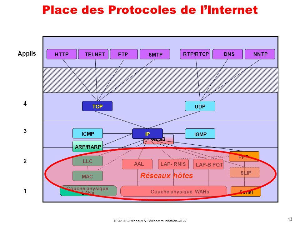 RSX101 - Réseaux & Télécommunication - JCK 13 X25-3 Place des Protocoles de lInternet Applis 4 3 IP IGMP 2 LAP- RNIS Serial 1 ARP/RARP ICMP LLC MAC Couche physique LANs Couche physique WANs AAL SLIP PPP LAP-B PQT TCPUDP TELNETFTP DNS NNTP HTTP SMTP RTP/RTCP Réseaux hôtes