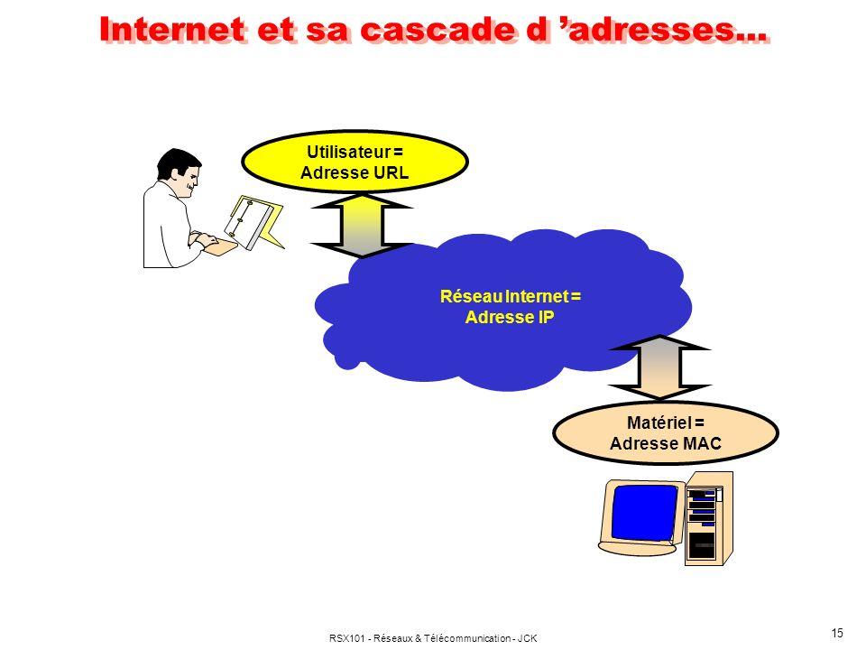 RSX101 - Réseaux & Télécommunication - JCK 15 Internet et sa cascade d adresses... Matériel = Adresse MAC Utilisateur = Adresse URL Réseau Internet =