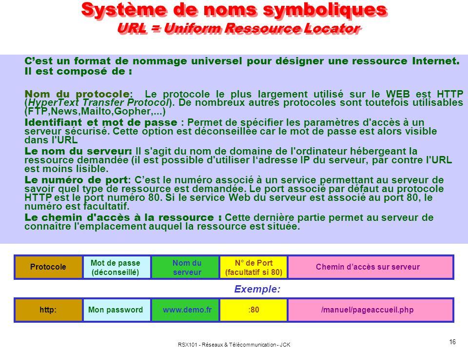 RSX101 - Réseaux & Télécommunication - JCK 16 Mot de passe (déconseillé) Nom du serveur N° de Port (facultatif si 80) Chemin daccès sur serveurProtoco