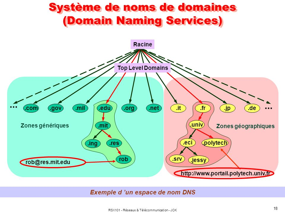 RSX101 - Réseaux & Télécommunication - JCK 18 Système de noms de domaines (Domain Naming Services) Exemple d un espace de nom DNS....it.net.com.gov.mil.edu.org.de.jp.fr....mit.ing.res rob.univ.eci.polytech.srv.jessy Zones génériques Zones géographiques rob@res.mit.edu http://www.portail.polytech.univ.fr Racine Top Level Domains