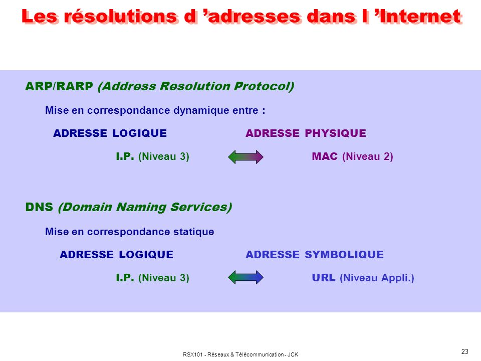 RSX101 - Réseaux & Télécommunication - JCK 23 Les résolutions d adresses dans l Internet ARP/RARP (Address Resolution Protocol) Mise en correspondance dynamique entre : ADRESSE LOGIQUEADRESSE PHYSIQUE I.P.