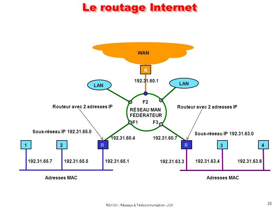 RSX101 - Réseaux & Télécommunication - JCK 25 Le routage Internet 2R14R WAN LAN RÉSEAU MAN FÉDÉRATEUR 192.31.60.1 3 Routeur avec 2 adresses IP 192.31.60.7192.31.60.4 192.31.63.3 192.31.63.4192.31.63.8 F1 F2 F3 192.31.65.1192.31.65.5192.31.65.7 Sous-réseau IP 192.31.65.0 Adresses MAC Sous-réseau IP 192.31.63.0 R Adresses MAC