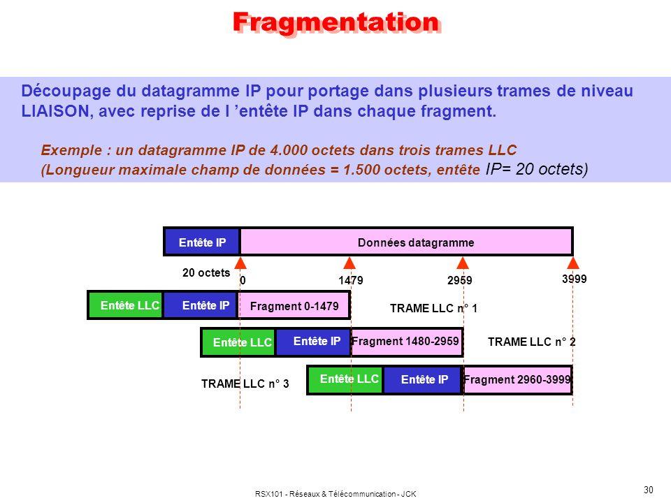 RSX101 - Réseaux & Télécommunication - JCK 30 Fragmentation Découpage du datagramme IP pour portage dans plusieurs trames de niveau LIAISON, avec reprise de l entête IP dans chaque fragment.