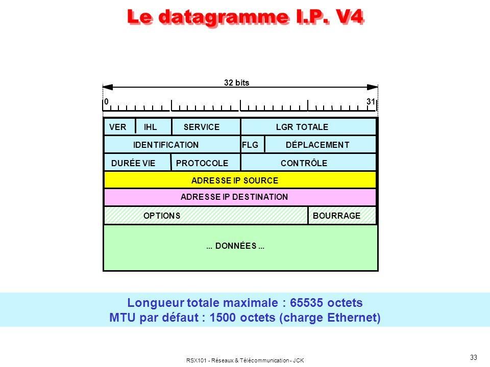 RSX101 - Réseaux & Télécommunication - JCK 33 32 bits 031 VERIHLSERVICELGR TOTALE IDENTIFICATIONFLGDÉPLACEMENT DURÉE VIEPROTOCOLECONTRÔLE ADRESSE IP SOURCE ADRESSE IP DESTINATION OPTIONSBOURRAGE...