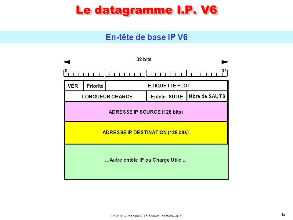 RSX101 - Réseaux & Télécommunication - JCK 42 Le datagramme I.P.