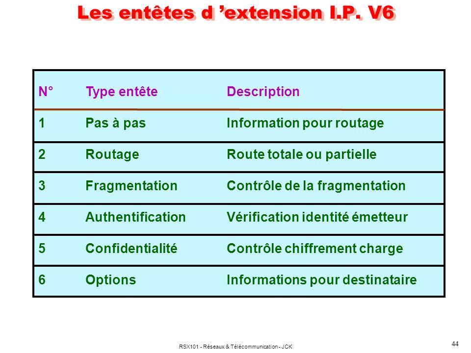 RSX101 - Réseaux & Télécommunication - JCK 44 Les entêtes d extension I.P. V6 N°Type entêteDescription 1Pas à pasInformation pour routage 2RoutageRout