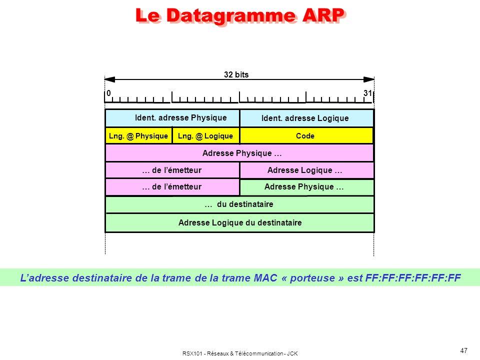RSX101 - Réseaux & Télécommunication - JCK 47 Le Datagramme ARP 32 bits 031 Ident. adresse Physique Ident. adresse Logique Adresse Physique … … de lém