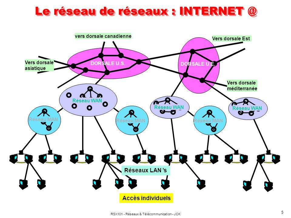 RSX101 - Réseaux & Télécommunication - JCK 5 DORSALE U.S. DORSALE U.E. Vers dorsale asiatique vers dorsale canadienne Vers dorsale Est Vers dorsale mé