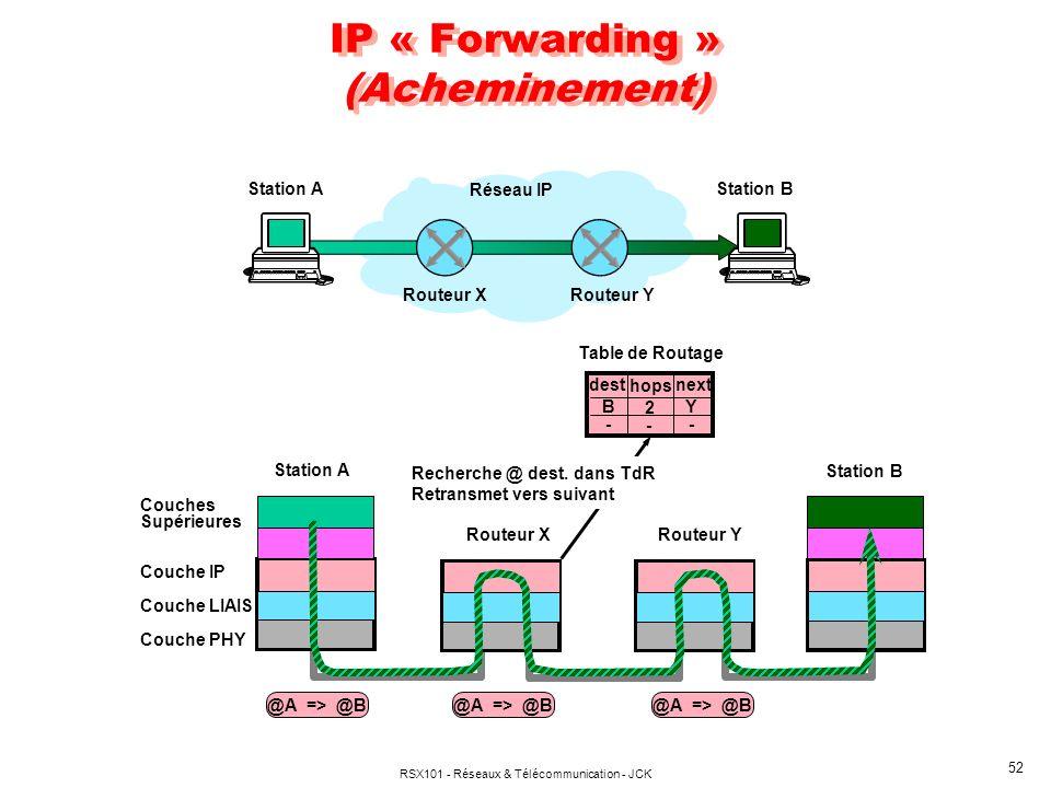 RSX101 - Réseaux & Télécommunication - JCK 52 IP « Forwarding » (Acheminement) Réseau IP Routeur X Routeur Y Station AStation B Couches Supérieures Co