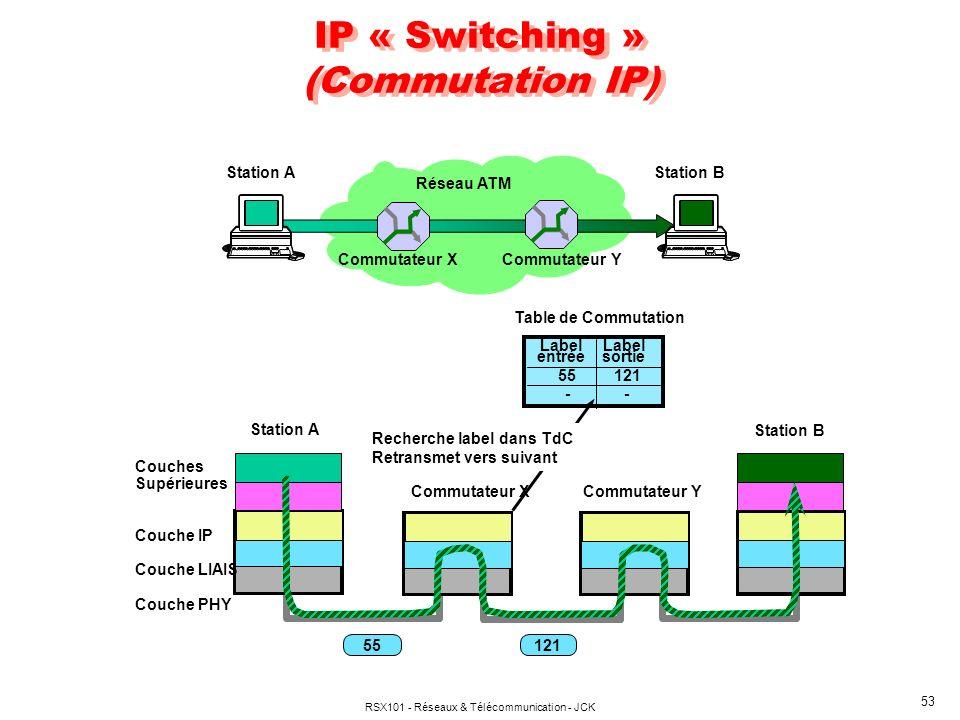 RSX101 - Réseaux & Télécommunication - JCK 53 IP « Switching » (Commutation IP) Réseau ATM Commutateur X Commutateur Y Station AStation B Couches Supé