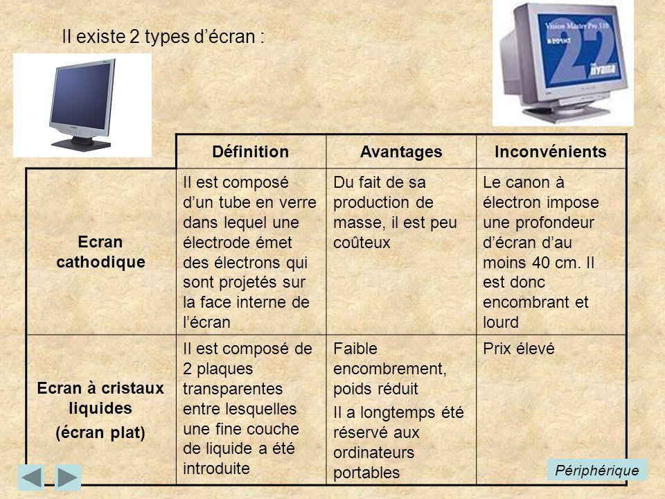 Il existe 2 types décran : DéfinitionAvantagesInconvénients Ecran cathodique Il est composé dun tube en verre dans lequel une électrode émet des élect