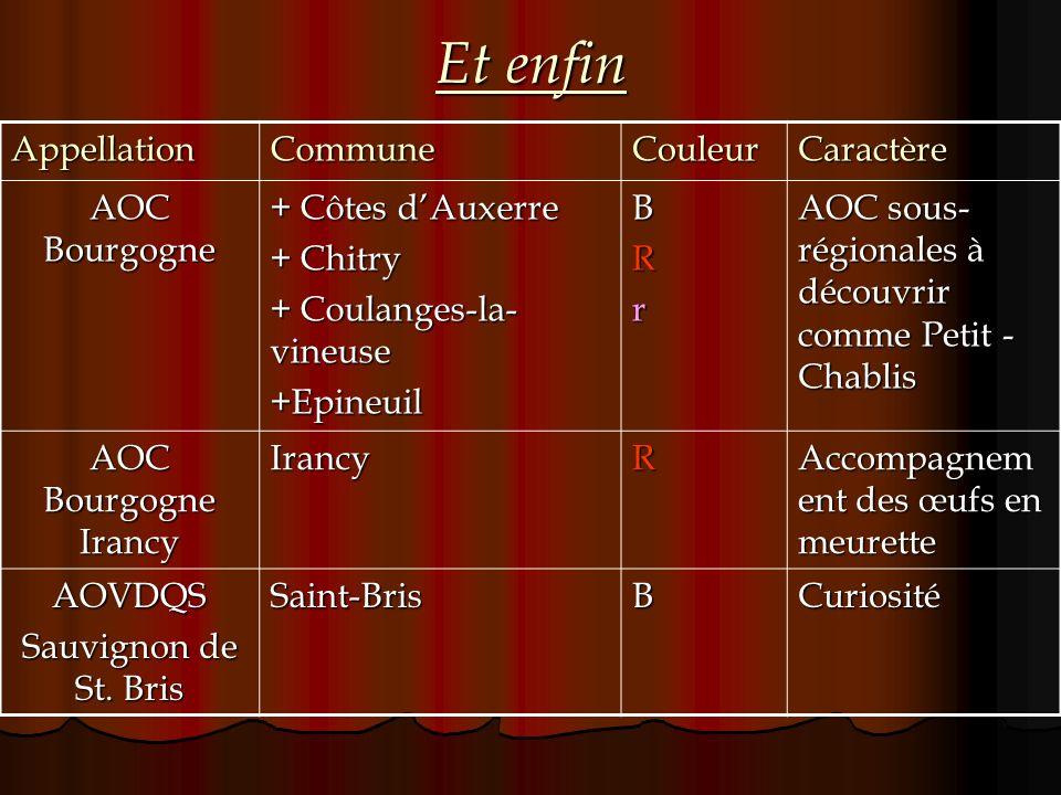 Et enfin AppellationCommuneCouleurCaractère AOC Bourgogne + Côtes dAuxerre + Chitry + Coulanges-la- vineuse +EpineuilBRr AOC sous- régionales à découv