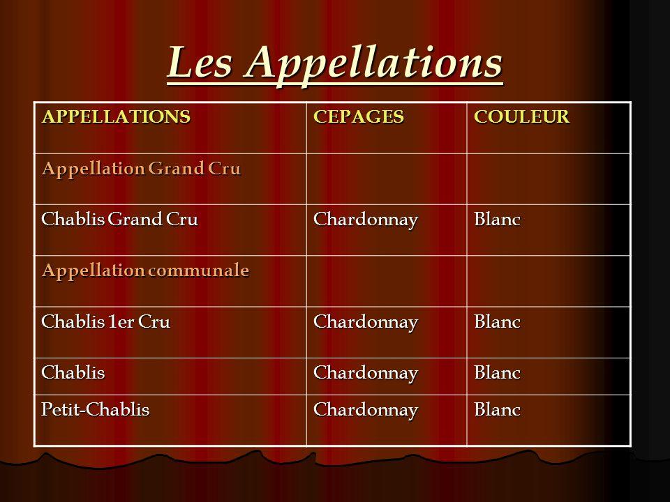 Les Appellations APPELLATIONSCEPAGESCOULEUR Appellation Grand Cru Chablis Grand Cru ChardonnayBlanc Appellation communale Chablis 1er Cru ChardonnayBl