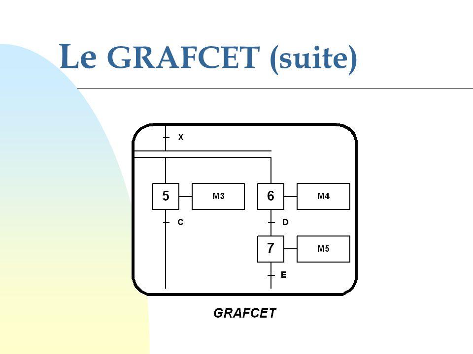 71 Le forcage F/nom du GRAFCET : (Situation)