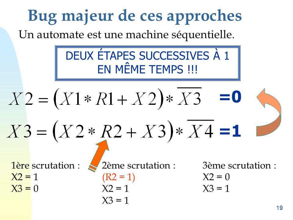 18 Bascule avec priorité à lactivation Chaque étape du GRAFCET peut être représenté par léquation suivante: X n = X n-1 R 1 + X n X n+1