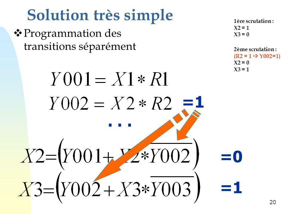 19 Bug majeur de ces approches Un automate est une machine séquentielle. =1 =0=1 =0 DEUX ÉTAPES SUCCESSIVES À 1 EN MÊME TEMPS !!! 1ère scrutation : X2