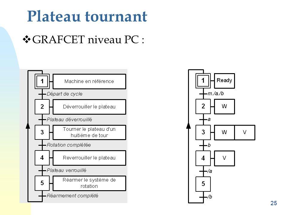 24 Plateau tournant Choix technologiques : ¤ Capteurs: Bouton départ: m; Détecteur déverrouillage: a; Détecteur rotation complétée : b; ¤ Actionneurs: