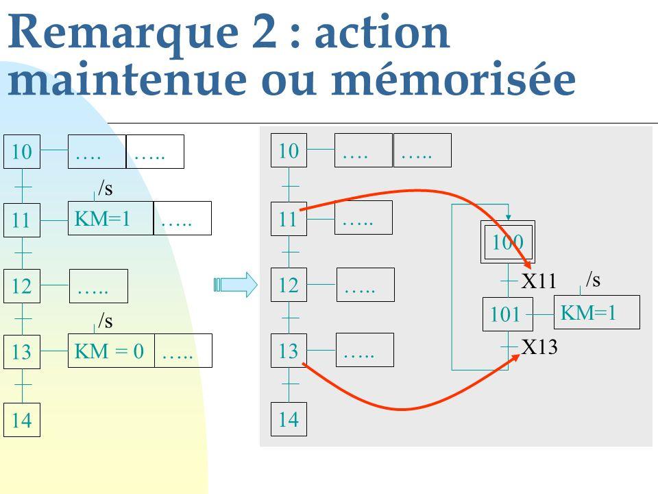75 Toutes les étapes du graphe GT1 sont immédiatement désactivées et les étapes 10 et 15 sont activées F/GAUX:( ) Toutes les étapes du graphe GAUX sont immédiatement désactivées F/GN:(*) Le GRAFCET GN est bloqué dans son évolution (figeage) F/GP:(Init) Le GRAFCET GP est remis dans sa situation initiale (étape initiale activée) F/GT1:(10,15) EXEMPLES DE SYNTAXES DE FORCAGES Retour