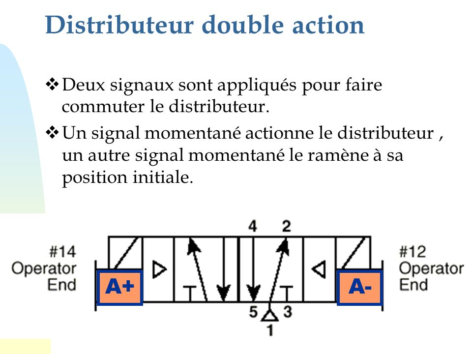 54 Capteurs: - a 0 : Vérin A en rétraction - a 1 : Vérin A en extension... - e 0 : Vérin E en rétraction - e 1 : Vérin E en extension - m : bouton de