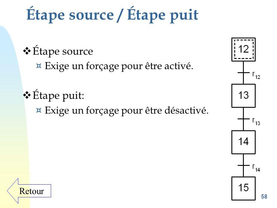 Extension du GRAFCET Étape source / Étape puit Transition source / Transition puit Coordination de GRAFCETS Les macro-étapes La hierarchisation et Le