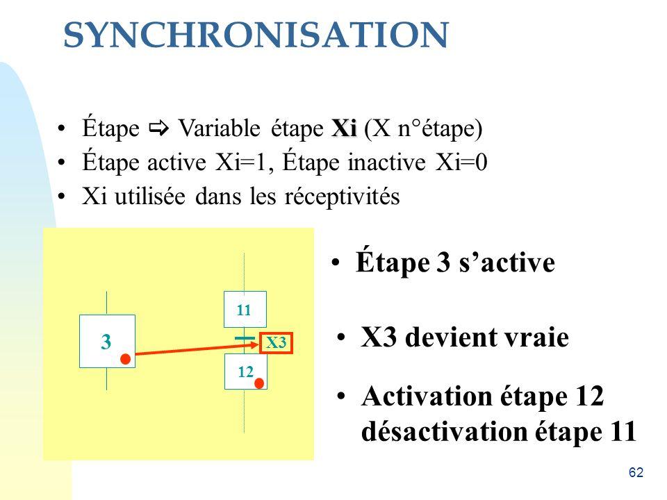 61 Coordination de GRAFCETS Deux types de coordination : - coordination horizontale - coordination verticale Faire plusieurs GRAFCETs : un par sous-sy
