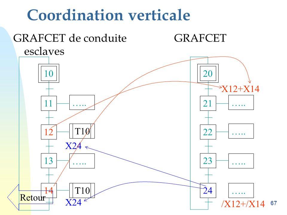 66 Coordination verticale : Les tâches Définir par un GRAFCET une séquence dopérations. Entrée : pas dactions Sortie