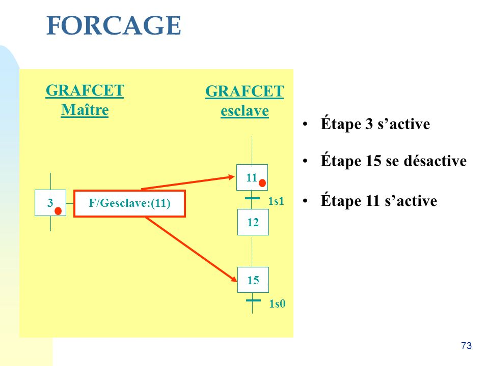 72 Le forçage est l'instruction GRAFCET qui permet d'intervenir directement sur l'état d'une ou des étapes dun autre GRAFCET Syntaxe : ET Toutes les é
