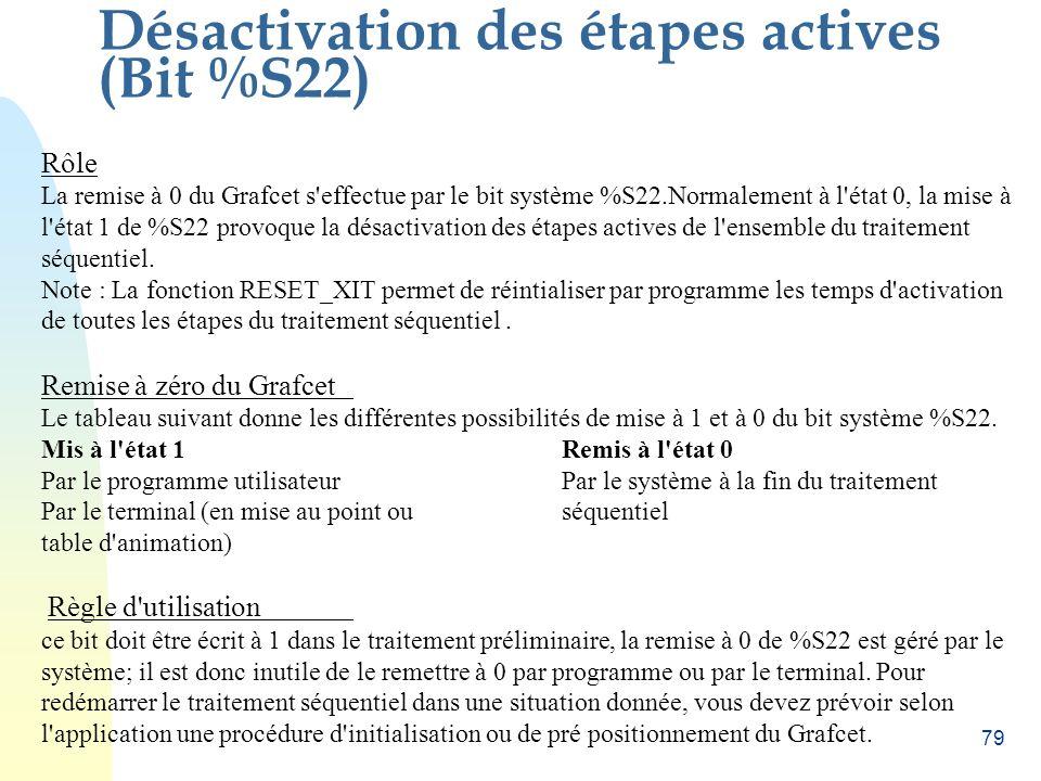 78 Initialisation (Bit %S21) Rôle L'initialisation du Grafcet s'effectue par le bit système %S21. Normalement à l'état 0, la mise à l'état 1 de %S21 p