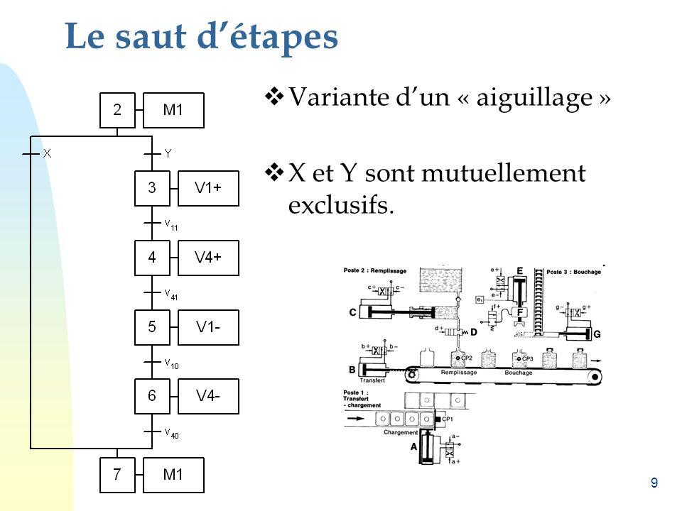 9 Le saut détapes Variante dun « aiguillage » X et Y sont mutuellement exclusifs.