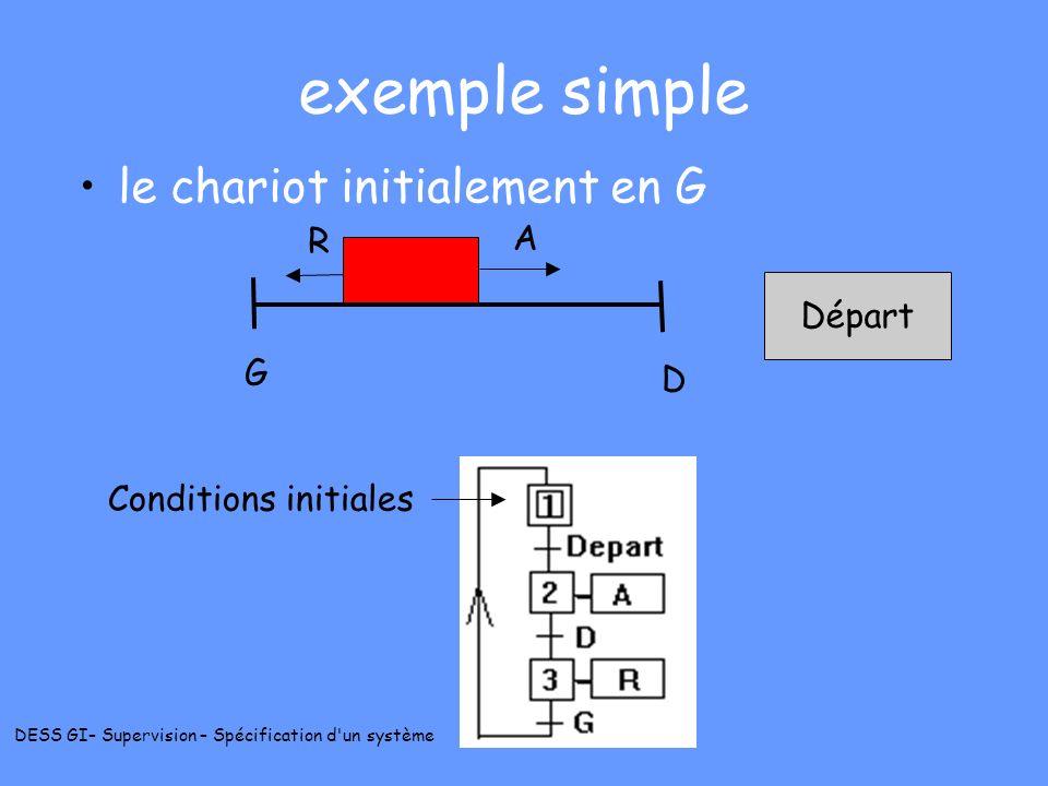 DESS GI– Supervision – Spécification d'un système exemple simple le chariot initialement en G G D R A Conditions initiales Départ