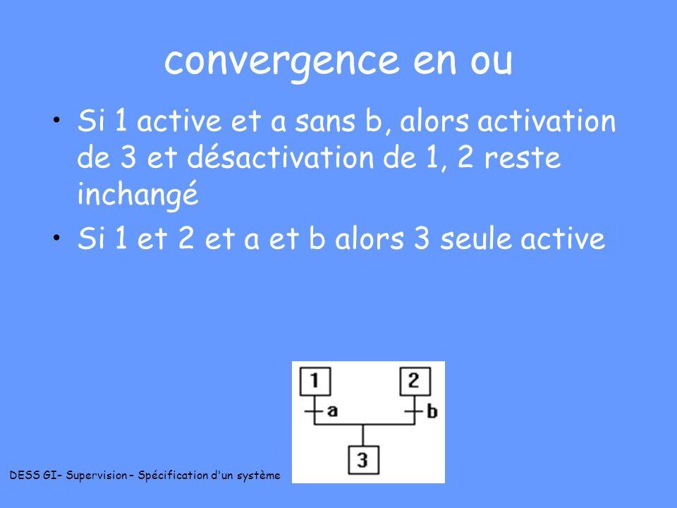 DESS GI– Supervision – Spécification d'un système convergence en ou Si 1 active et a sans b, alors activation de 3 et désactivation de 1, 2 reste inch