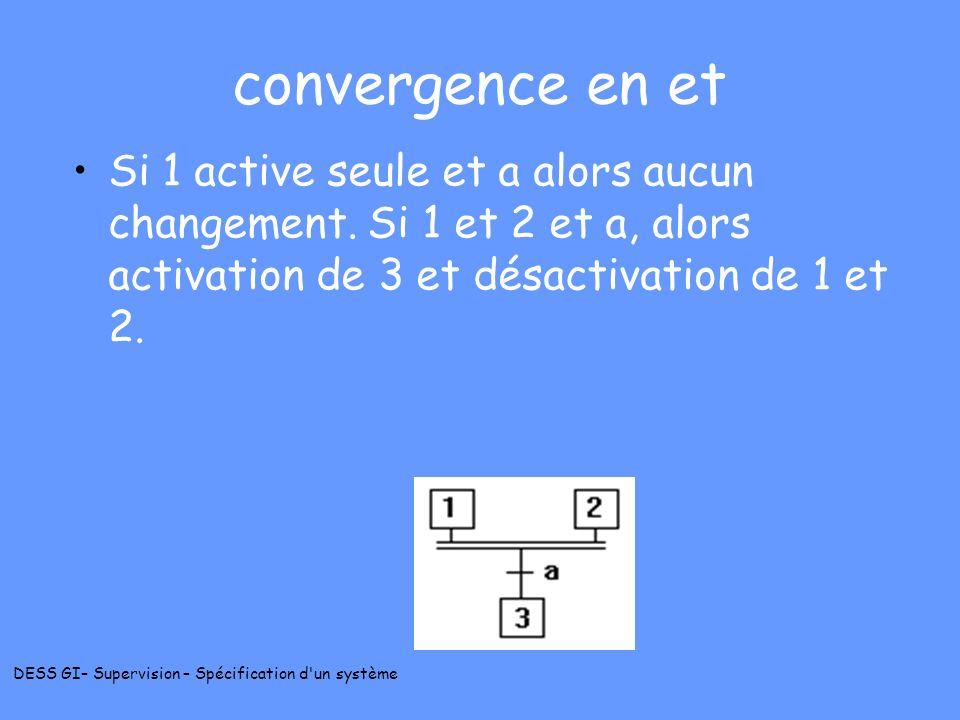 DESS GI– Supervision – Spécification d'un système convergence en et Si 1 active seule et a alors aucun changement. Si 1 et 2 et a, alors activation de