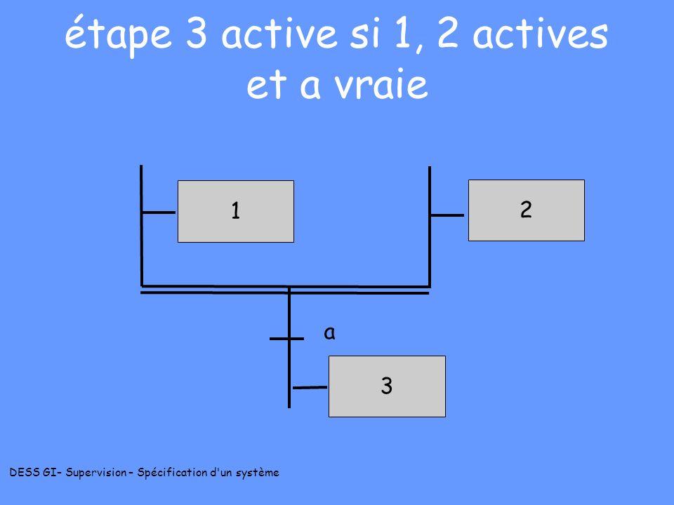 DESS GI– Supervision – Spécification d'un système étape 3 active si 1, 2 actives et a vraie 1 2 a 3