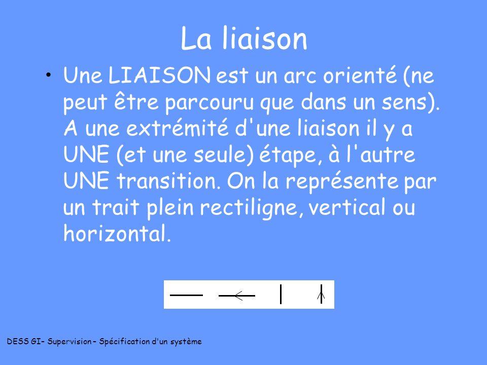 DESS GI– Supervision – Spécification d'un système La liaison Une LIAISON est un arc orienté (ne peut être parcouru que dans un sens). A une extrémité
