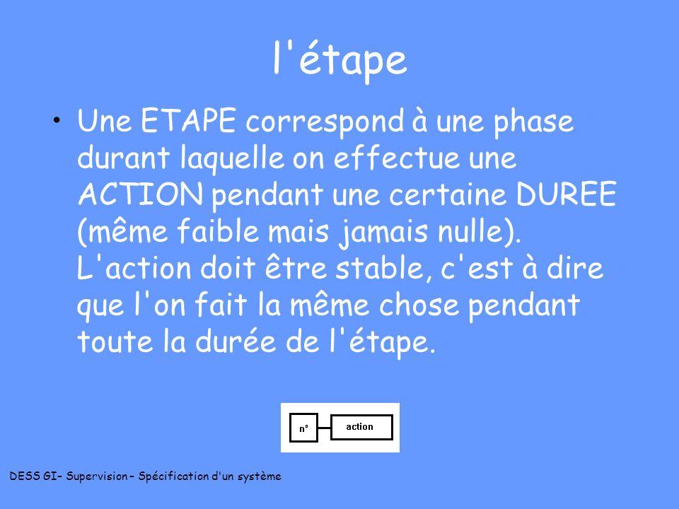 DESS GI– Supervision – Spécification d'un système l'étape Une ETAPE correspond à une phase durant laquelle on effectue une ACTION pendant une certaine