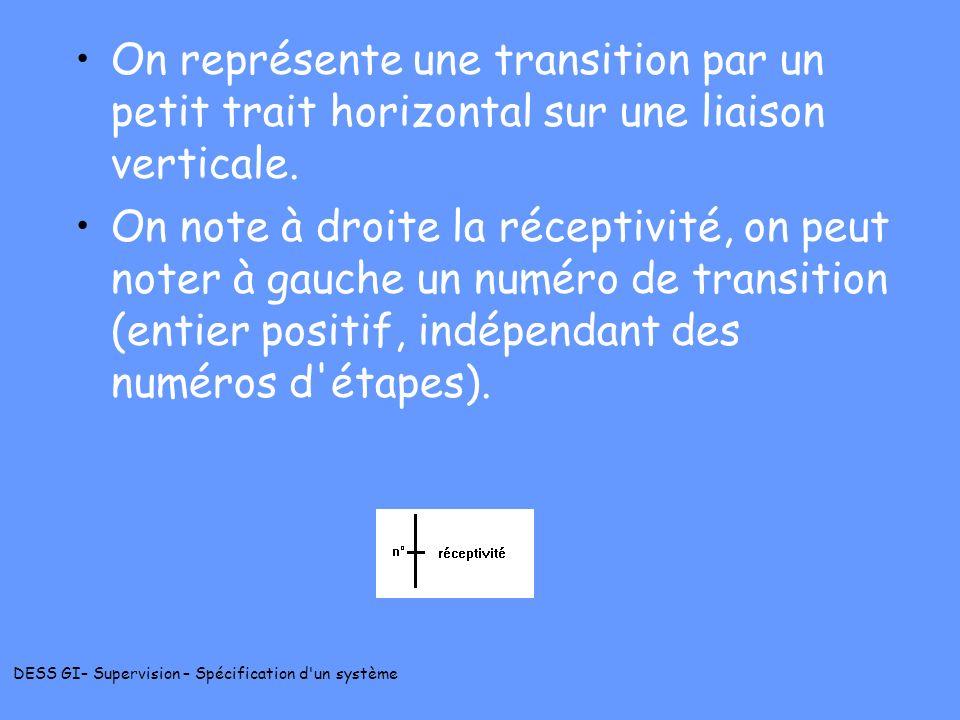 DESS GI– Supervision – Spécification d'un système On représente une transition par un petit trait horizontal sur une liaison verticale. On note à droi