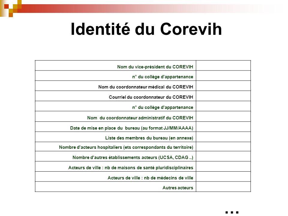 Nom du vice-président du COREVIH n° du collège d'appartenance Nom du coordonnateur médical du COREVIH Courriel du coordonnateur du COREVIH n° du collè