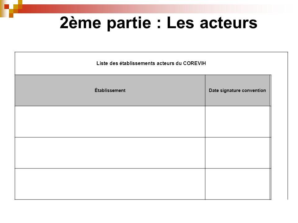 2ème partie : Les acteurs Liste des établissements acteurs du COREVIH ÉtablissementDate signature convention